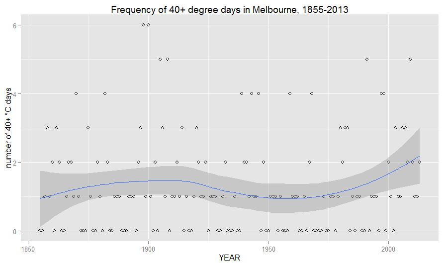 Frequency of 40 degree days in Melbourne